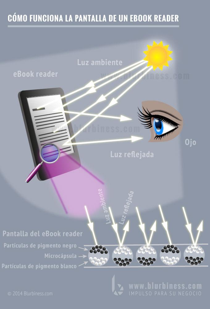 Cómo funciona la pantalla de un eBook reader
