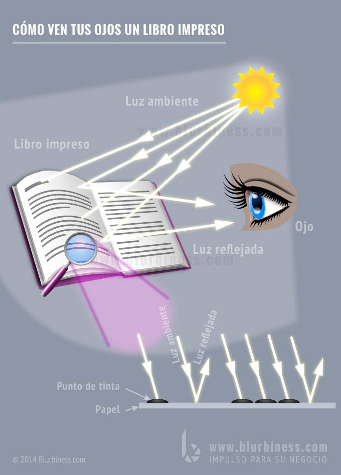 Cómo ven tus ojos un libro impreso
