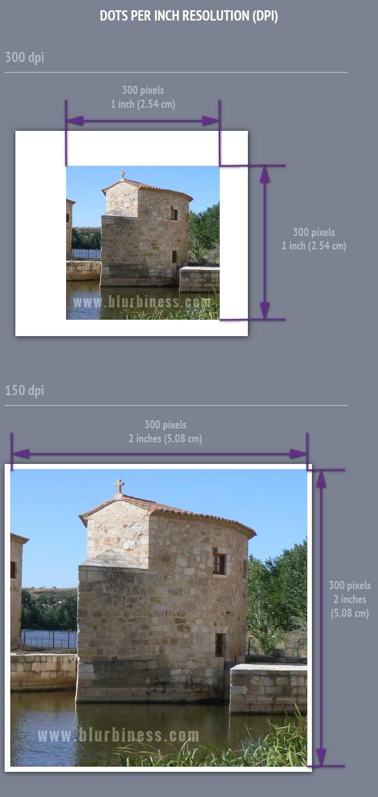 Dots per inch resolution