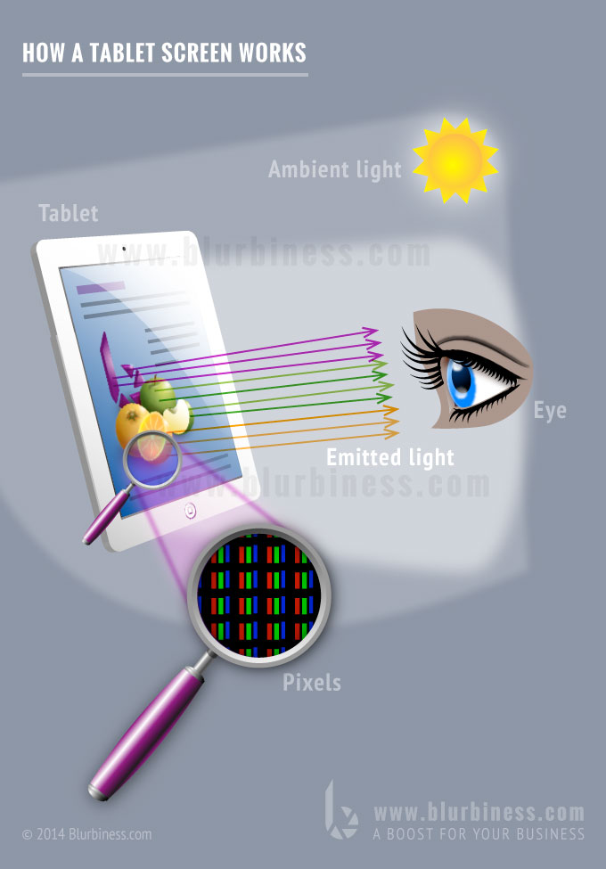 How a tablet screen works
