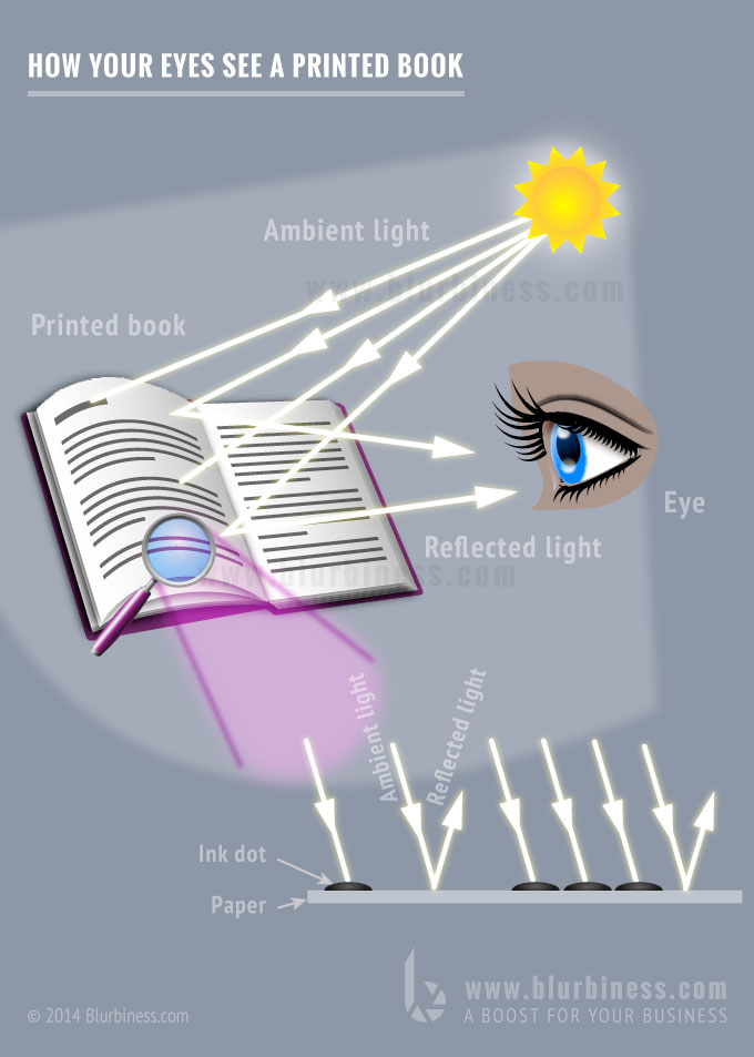 How your eyes see a printed book