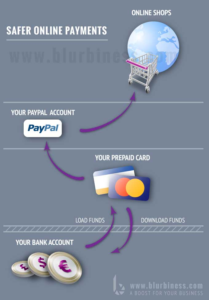 Safer online payments